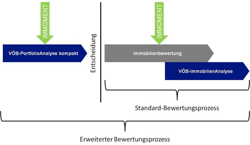 VÖB-Service GmbH: VÖB-IMMOBILIENANALYSE